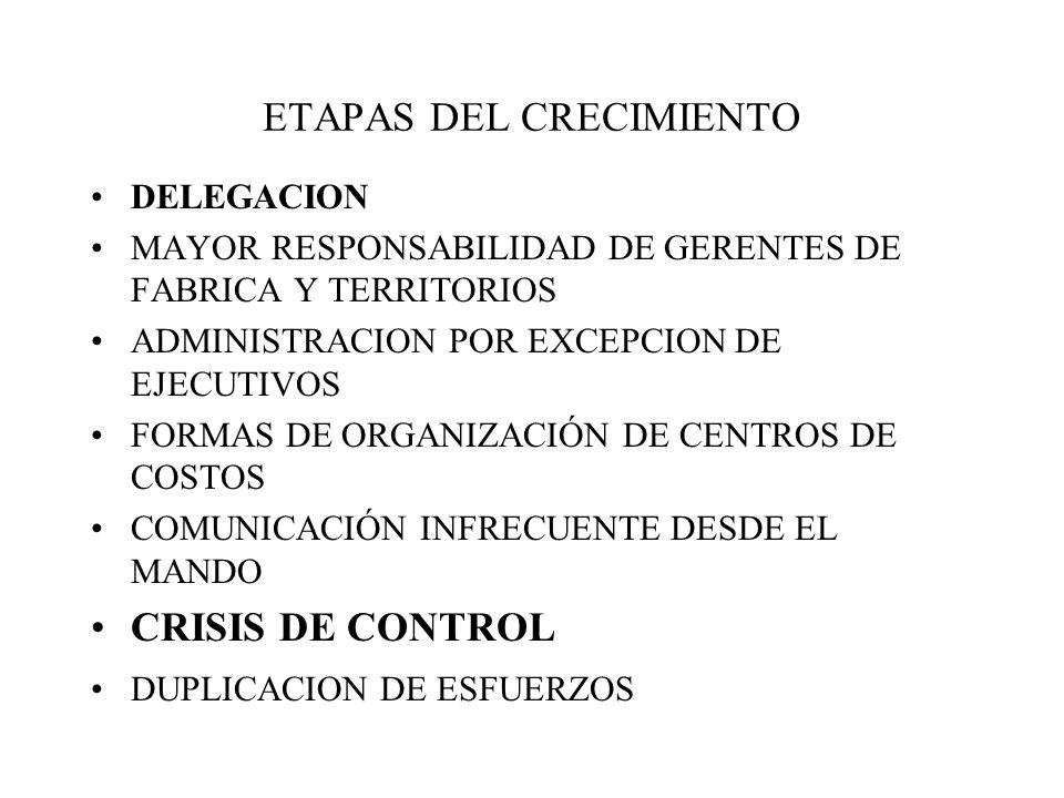 ETAPAS DEL CRECIMIENTO DELEGACION MAYOR RESPONSABILIDAD DE GERENTES DE FABRICA Y TERRITORIOS ADMINISTRACION POR EXCEPCION DE EJECUTIVOS FORMAS DE ORGANIZACIÓN DE CENTROS DE COSTOS COMUNICACIÓN INFRECUENTE DESDE EL MANDO CRISIS DE CONTROL DUPLICACION DE ESFUERZOS