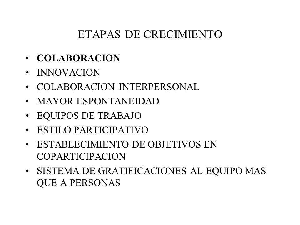 ETAPAS DE CRECIMIENTO COLABORACION INNOVACION COLABORACION INTERPERSONAL MAYOR ESPONTANEIDAD EQUIPOS DE TRABAJO ESTILO PARTICIPATIVO ESTABLECIMIENTO DE OBJETIVOS EN COPARTICIPACION SISTEMA DE GRATIFICACIONES AL EQUIPO MAS QUE A PERSONAS