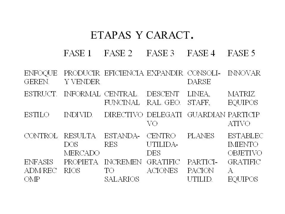 ETAPAS Y CARACT.