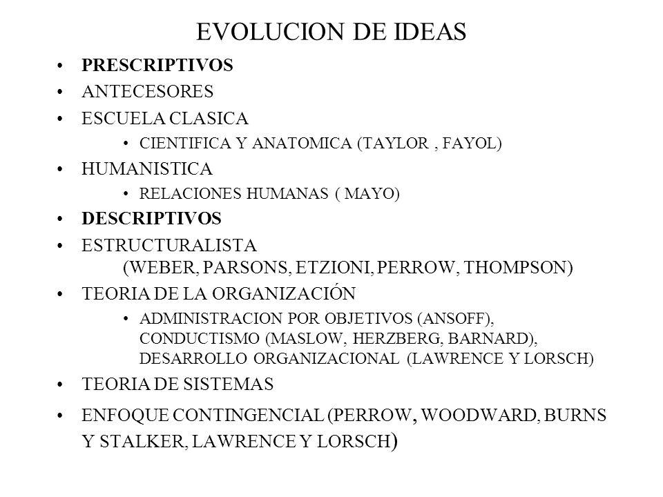 EVOLUCION DE IDEAS PRESCRIPTIVOS ANTECESORES ESCUELA CLASICA CIENTIFICA Y ANATOMICA (TAYLOR, FAYOL) HUMANISTICA RELACIONES HUMANAS ( MAYO) DESCRIPTIVOS ESTRUCTURALISTA (WEBER, PARSONS, ETZIONI, PERROW, THOMPSON) TEORIA DE LA ORGANIZACIÓN ADMINISTRACION POR OBJETIVOS (ANSOFF), CONDUCTISMO (MASLOW, HERZBERG, BARNARD), DESARROLLO ORGANIZACIONAL (LAWRENCE Y LORSCH) TEORIA DE SISTEMAS ENFOQUE CONTINGENCIAL (PERROW, WOODWARD, BURNS Y STALKER, LAWRENCE Y LORSCH )