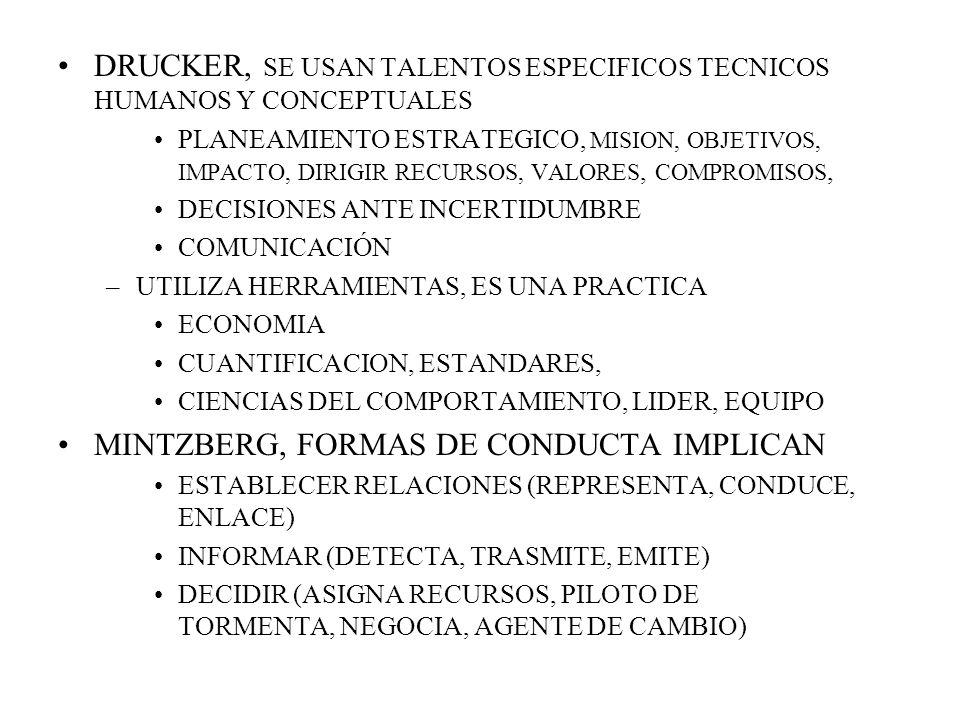 DRUCKER, SE USAN TALENTOS ESPECIFICOS TECNICOS HUMANOS Y CONCEPTUALES PLANEAMIENTO ESTRATEGICO, MISION, OBJETIVOS, IMPACTO, DIRIGIR RECURSOS, VALORES, COMPROMISOS, DECISIONES ANTE INCERTIDUMBRE COMUNICACIÓN –UTILIZA HERRAMIENTAS, ES UNA PRACTICA ECONOMIA CUANTIFICACION, ESTANDARES, CIENCIAS DEL COMPORTAMIENTO, LIDER, EQUIPO MINTZBERG, FORMAS DE CONDUCTA IMPLICAN ESTABLECER RELACIONES (REPRESENTA, CONDUCE, ENLACE) INFORMAR (DETECTA, TRASMITE, EMITE) DECIDIR (ASIGNA RECURSOS, PILOTO DE TORMENTA, NEGOCIA, AGENTE DE CAMBIO)