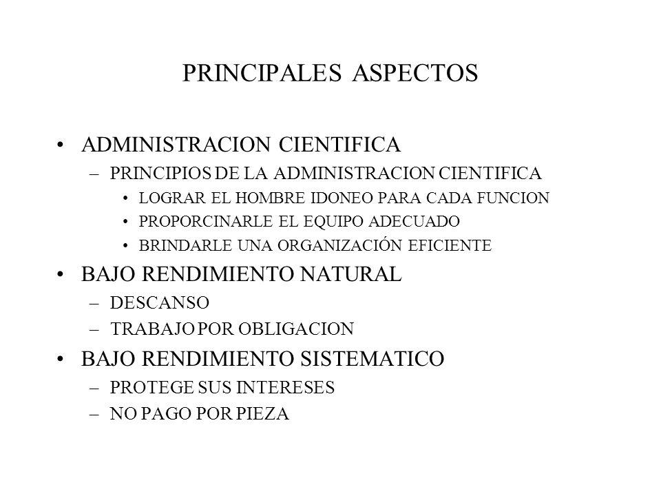 PRINCIPALES ASPECTOS ADMINISTRACION CIENTIFICA –PRINCIPIOS DE LA ADMINISTRACION CIENTIFICA LOGRAR EL HOMBRE IDONEO PARA CADA FUNCION PROPORCINARLE EL EQUIPO ADECUADO BRINDARLE UNA ORGANIZACIÓN EFICIENTE BAJO RENDIMIENTO NATURAL –DESCANSO –TRABAJO POR OBLIGACION BAJO RENDIMIENTO SISTEMATICO –PROTEGE SUS INTERESES –NO PAGO POR PIEZA