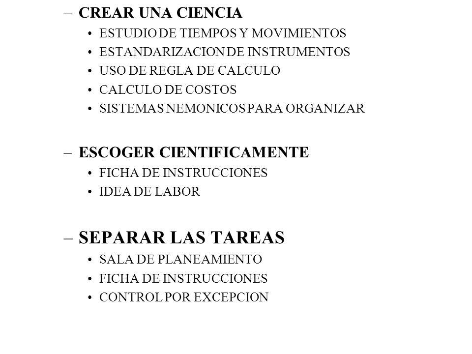 –CREAR UNA CIENCIA ESTUDIO DE TIEMPOS Y MOVIMIENTOS ESTANDARIZACION DE INSTRUMENTOS USO DE REGLA DE CALCULO CALCULO DE COSTOS SISTEMAS NEMONICOS PARA ORGANIZAR –ESCOGER CIENTIFICAMENTE FICHA DE INSTRUCCIONES IDEA DE LABOR –SEPARAR LAS TAREAS SALA DE PLANEAMIENTO FICHA DE INSTRUCCIONES CONTROL POR EXCEPCION