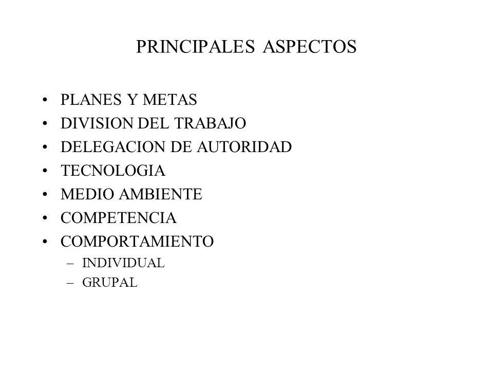 PRINCIPALES ASPECTOS PLANES Y METAS DIVISION DEL TRABAJO DELEGACION DE AUTORIDAD TECNOLOGIA MEDIO AMBIENTE COMPETENCIA COMPORTAMIENTO –INDIVIDUAL –GRUPAL