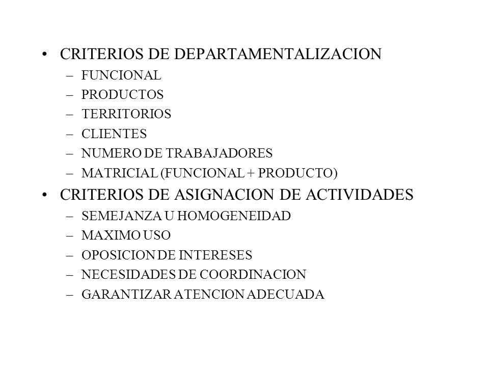 CRITERIOS DE DEPARTAMENTALIZACION –FUNCIONAL –PRODUCTOS –TERRITORIOS –CLIENTES –NUMERO DE TRABAJADORES –MATRICIAL (FUNCIONAL + PRODUCTO) CRITERIOS DE ASIGNACION DE ACTIVIDADES –SEMEJANZA U HOMOGENEIDAD –MAXIMO USO –OPOSICION DE INTERESES –NECESIDADES DE COORDINACION –GARANTIZAR ATENCION ADECUADA