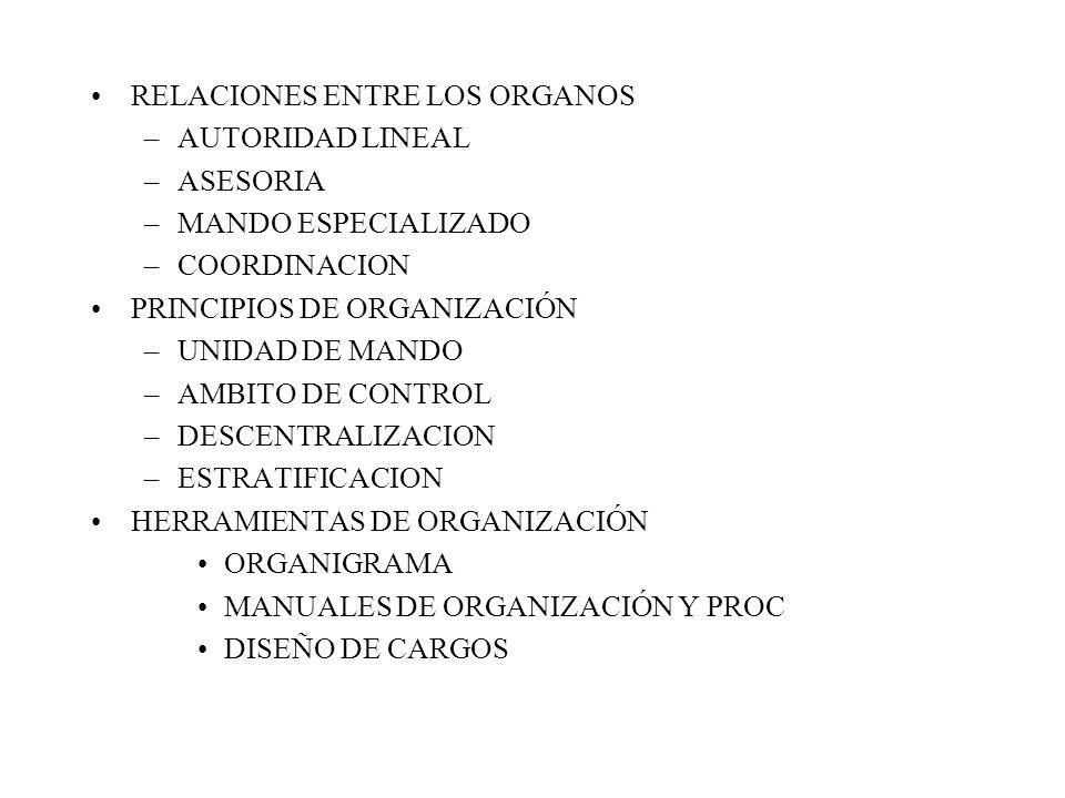 RELACIONES ENTRE LOS ORGANOS –AUTORIDAD LINEAL –ASESORIA –MANDO ESPECIALIZADO –COORDINACION PRINCIPIOS DE ORGANIZACIÓN –UNIDAD DE MANDO –AMBITO DE CONTROL –DESCENTRALIZACION –ESTRATIFICACION HERRAMIENTAS DE ORGANIZACIÓN ORGANIGRAMA MANUALES DE ORGANIZACIÓN Y PROC DISEÑO DE CARGOS