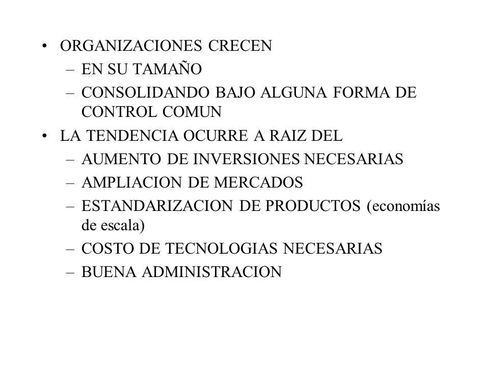ORGANIZACIONES CRECEN –EN SU TAMAÑO –CONSOLIDANDO BAJO ALGUNA FORMA DE CONTROL COMUN LA TENDENCIA OCURRE A RAIZ DEL –AUMENTO DE INVERSIONES NECESARIAS –AMPLIACION DE MERCADOS –ESTANDARIZACION DE PRODUCTOS (economías de escala) –COSTO DE TECNOLOGIAS NECESARIAS –BUENA ADMINISTRACION