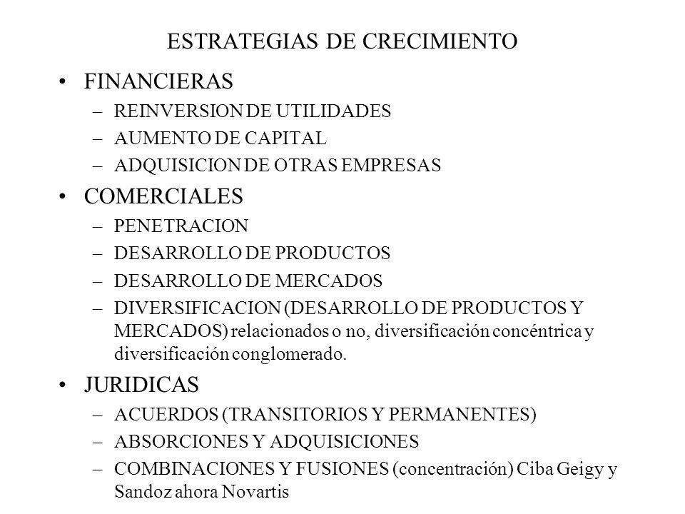 ESTRATEGIAS DE CRECIMIENTO FINANCIERAS –REINVERSION DE UTILIDADES –AUMENTO DE CAPITAL –ADQUISICION DE OTRAS EMPRESAS COMERCIALES –PENETRACION –DESARROLLO DE PRODUCTOS –DESARROLLO DE MERCADOS –DIVERSIFICACION (DESARROLLO DE PRODUCTOS Y MERCADOS) relacionados o no, diversificación concéntrica y diversificación conglomerado.
