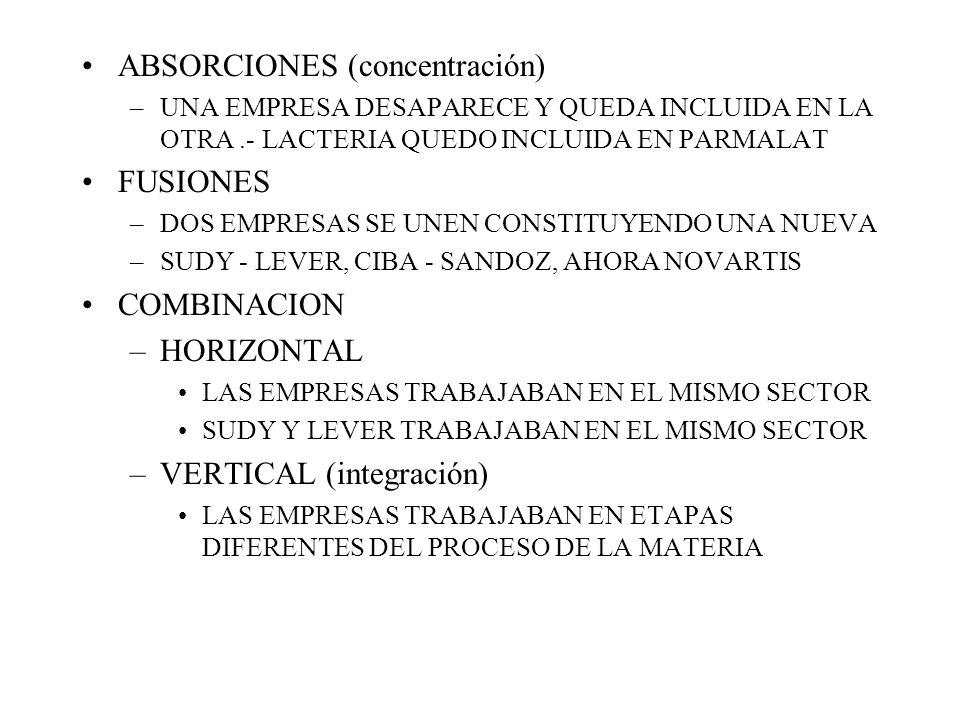ABSORCIONES (concentración) –UNA EMPRESA DESAPARECE Y QUEDA INCLUIDA EN LA OTRA.- LACTERIA QUEDO INCLUIDA EN PARMALAT FUSIONES –DOS EMPRESAS SE UNEN CONSTITUYENDO UNA NUEVA –SUDY - LEVER, CIBA - SANDOZ, AHORA NOVARTIS COMBINACION –HORIZONTAL LAS EMPRESAS TRABAJABAN EN EL MISMO SECTOR SUDY Y LEVER TRABAJABAN EN EL MISMO SECTOR –VERTICAL (integración) LAS EMPRESAS TRABAJABAN EN ETAPAS DIFERENTES DEL PROCESO DE LA MATERIA