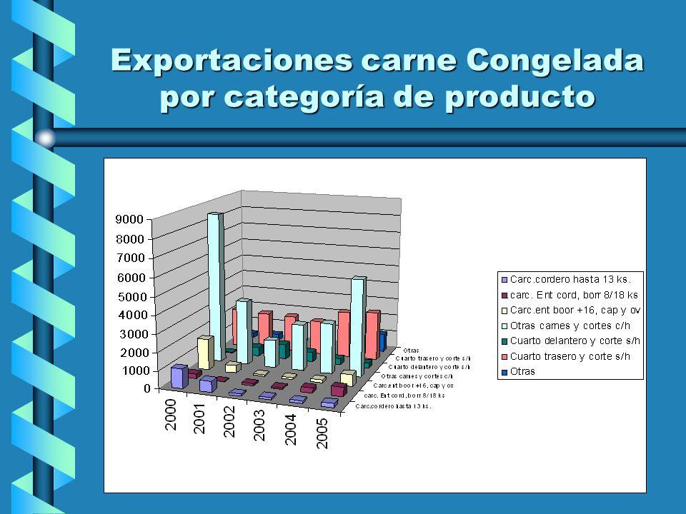 Exportaciones carne Enfriada por categoría de producto
