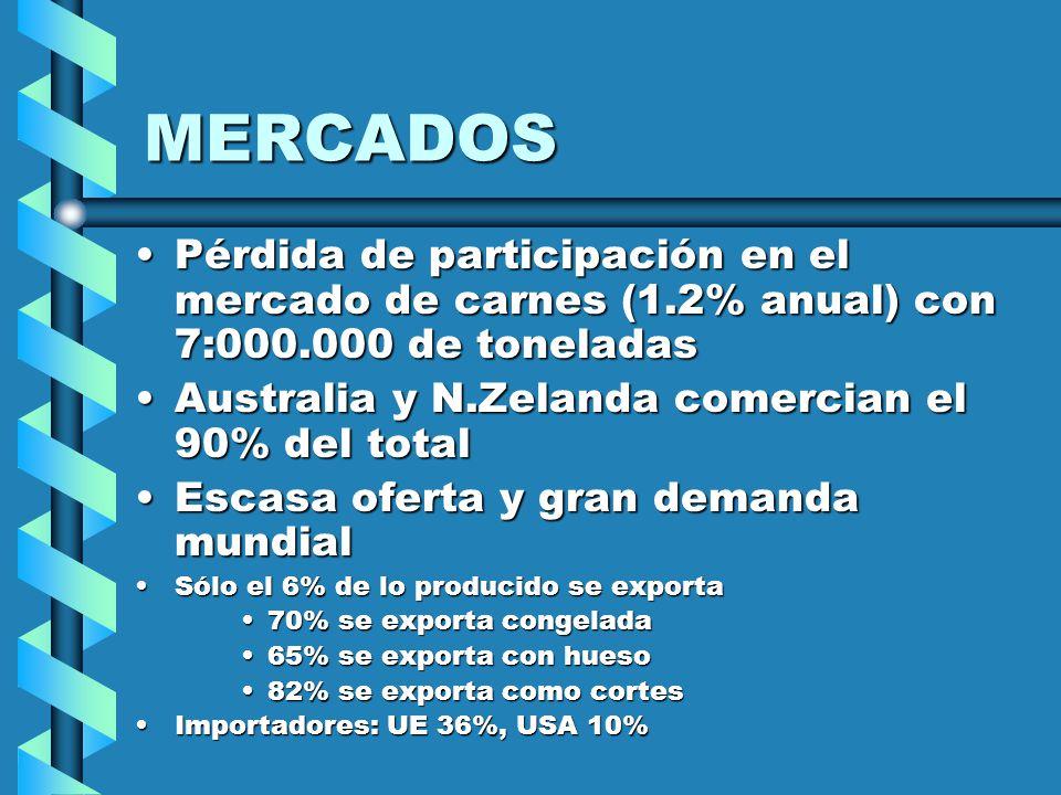 MERCADOS Pérdida de participación en el mercado de carnes (1.2% anual) con 7:000.000 de toneladas Australia y N.Zelanda comercian el 90% del total Escasa oferta y gran demanda mundial Sólo el 6% de lo producido se exporta 70% se exporta congelada 65% se exporta con hueso 82% se exporta como cortes Importadores: UE 36%, USA 10%