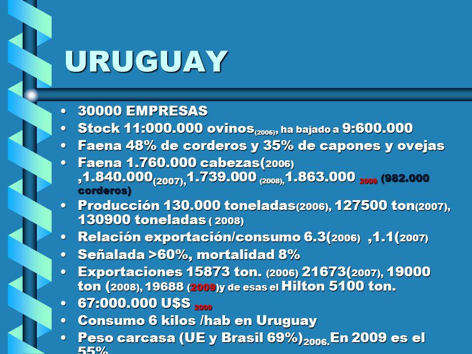URUGUAY 30000 EMPRESAS30000 EMPRESAS Stock 11:000.000 ovinos (2006), ha bajado a 9:600.000Stock 11:000.000 ovinos (2006), ha bajado a 9:600.000 Faena 48% de corderos y 35% de capones y ovejasFaena 48% de corderos y 35% de capones y ovejas Faena 1.760.000 cabezas( 2006),1.840.000 (2007), 1.739.000 (2008), 1.863.000 2009 (982.000 corderos)Faena 1.760.000 cabezas( 2006),1.840.000 (2007), 1.739.000 (2008), 1.863.000 2009 (982.000 corderos) Producción 130.000 toneladas (2006), 127500 ton (2007), 130900 toneladas ( 2008)Producción 130.000 toneladas (2006), 127500 ton (2007), 130900 toneladas ( 2008) Relación exportación/consumo 6.3( 2006),1.1( 2007)Relación exportación/consumo 6.3( 2006),1.1( 2007) Señalada >60%, mortalidad 8%Señalada >60%, mortalidad 8% Exportaciones 15873 ton.