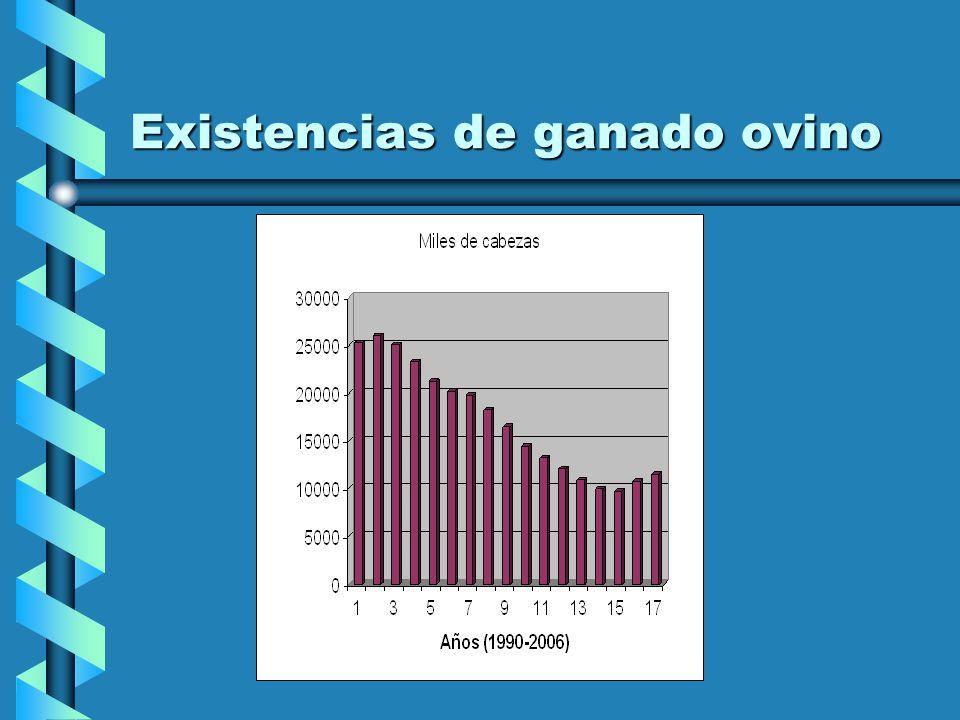 URUGUAY 30000 EMPRESAS30000 EMPRESAS Stock 11:000.000 ovinos (2006), ha bajado a 9:600.000Stock 11:000.000 ovinos (2006), ha bajado a 9:600.000 Faena