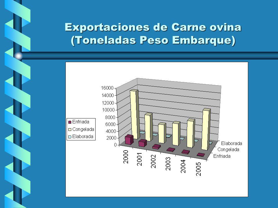 Exportaciones de Carne ovina (Toneladas Peso Embarque)