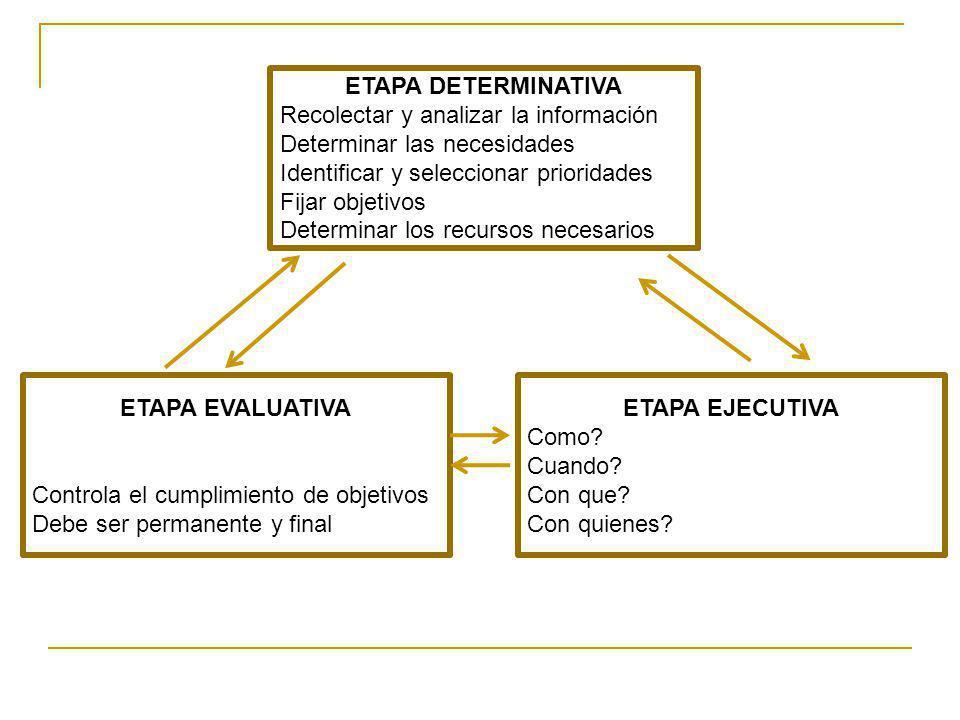 ETAPA DETERMINATIVA Recolectar y analizar la información Determinar las necesidades Identificar y seleccionar prioridades Fijar objetivos Determinar l