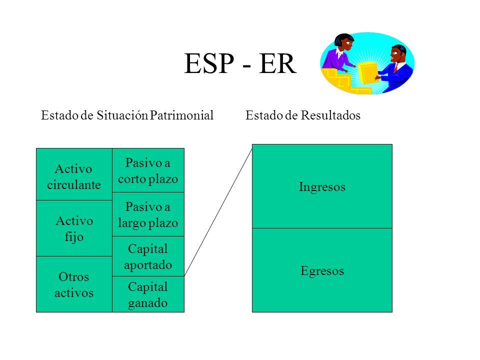 ESP - ER Estado de Situación Patrimonial Estado de Resultados Activo circulante Activo fijo Otros activos Pasivo a corto plazo Pasivo a largo plazo Ca