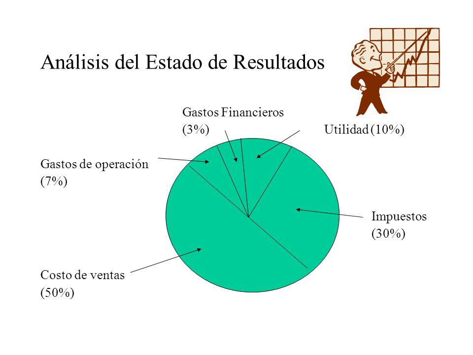Análisis del Estado de Resultados Gastos Financieros (3%) Utilidad (10%) Gastos de operación (7%) Impuestos (30%) Costo de ventas (50%)