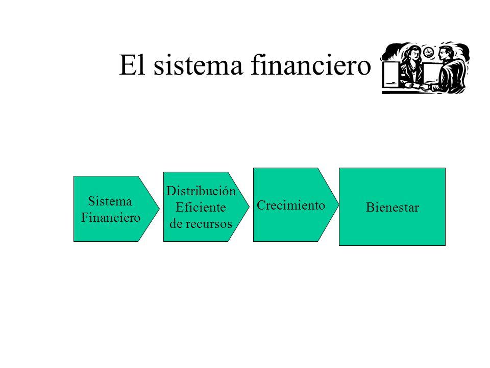El sistema financiero Sistema Financiero Distribución Eficiente de recursos Crecimiento Bienestar