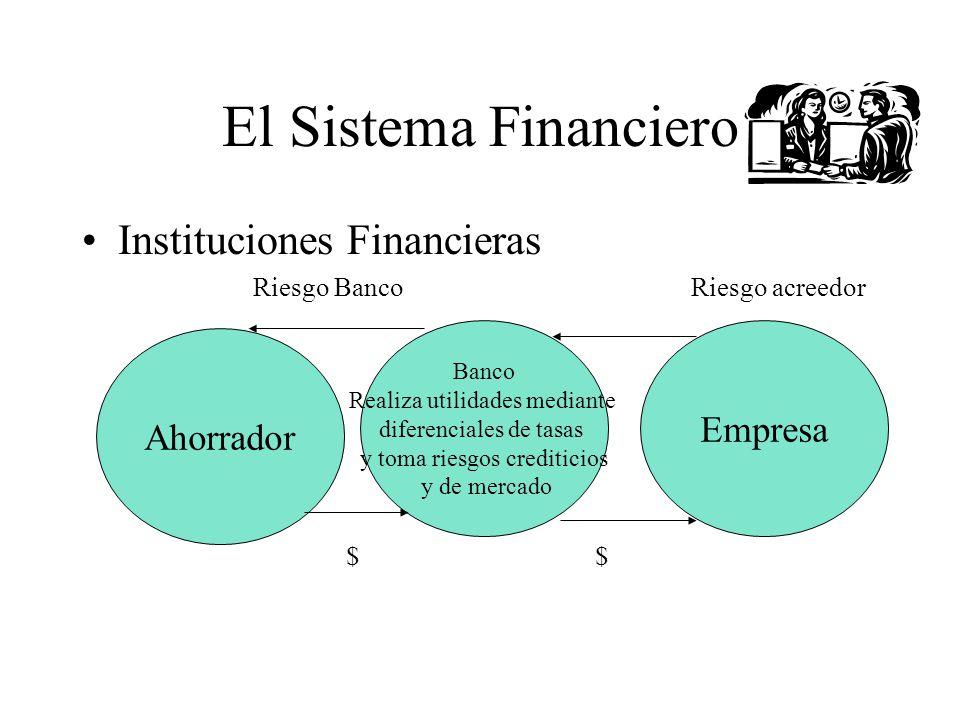 El Sistema Financiero Instituciones Financieras Riesgo Banco Riesgo acreedor $ $ Ahorrador Banco Realiza utilidades mediante diferenciales de tasas y
