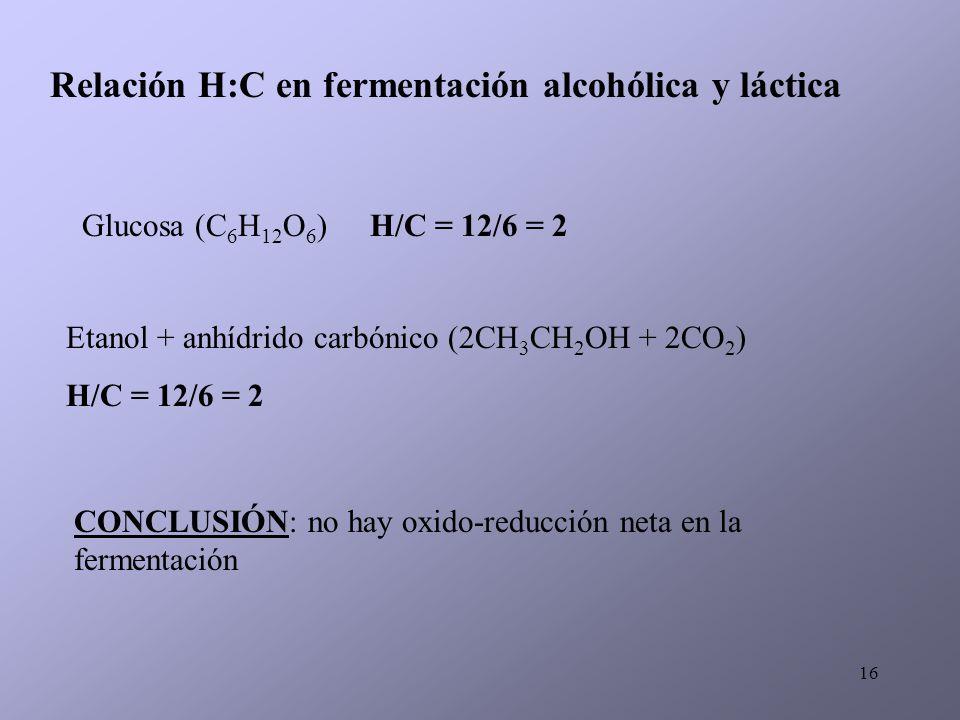 16 Relación H:C en fermentación alcohólica y láctica Glucosa (C 6 H 12 O 6 )H/C = 12/6 = 2 Etanol + anhídrido carbónico (2CH 3 CH 2 OH + 2CO 2 ) H/C =