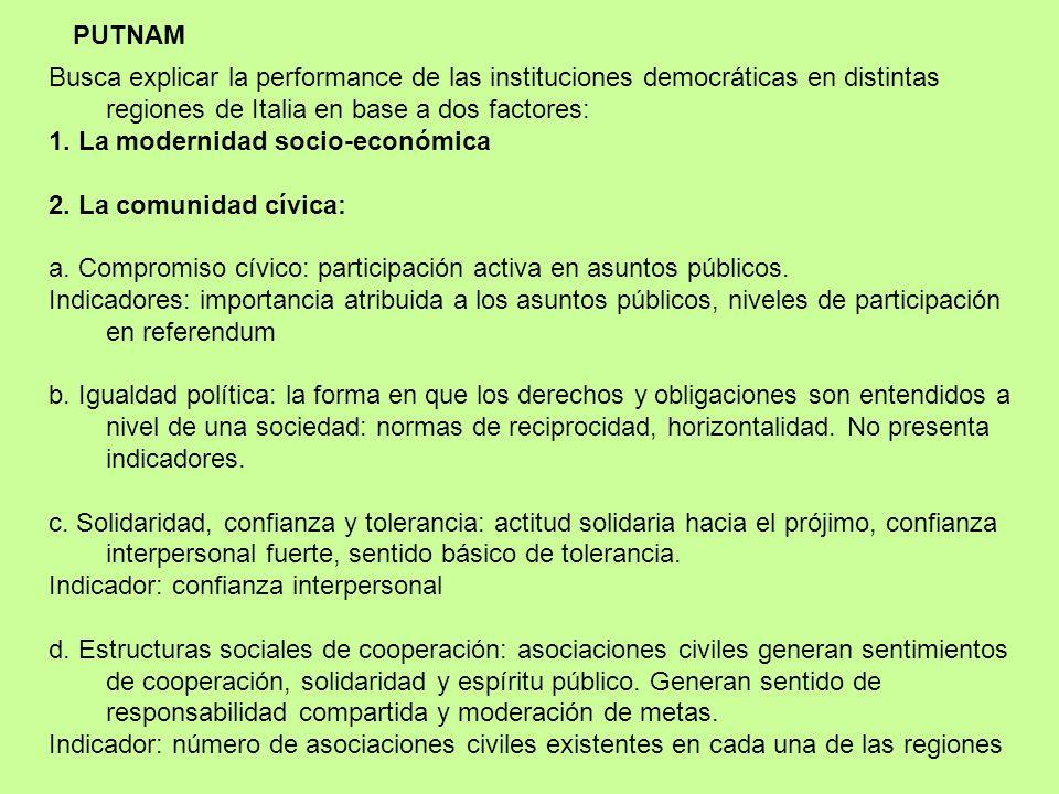 4. CRÉDITO Y CONFIANZA EN LOS ACTORES POLÍTICOS Confianza: comunicación recíproca, agrupación libre, aceptación del debate público o la existencia de