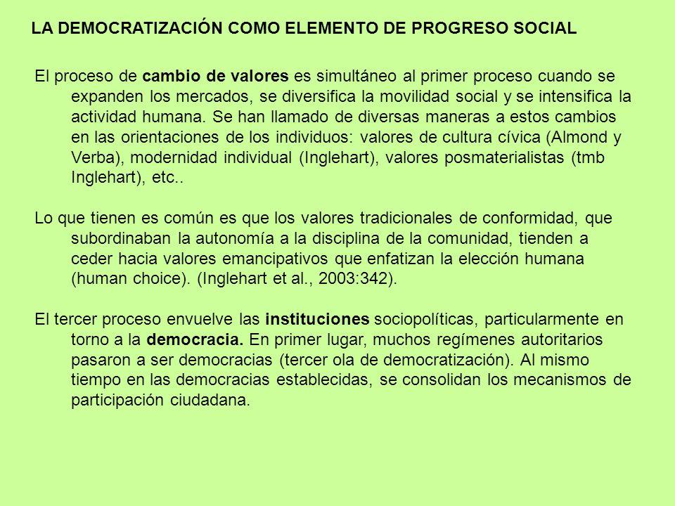 El síndrome de Desarrollo Humano está compuesto por el desarrollo socioeconómico, el cambio cultural y la democratización. Los tres ensanchan la elecc