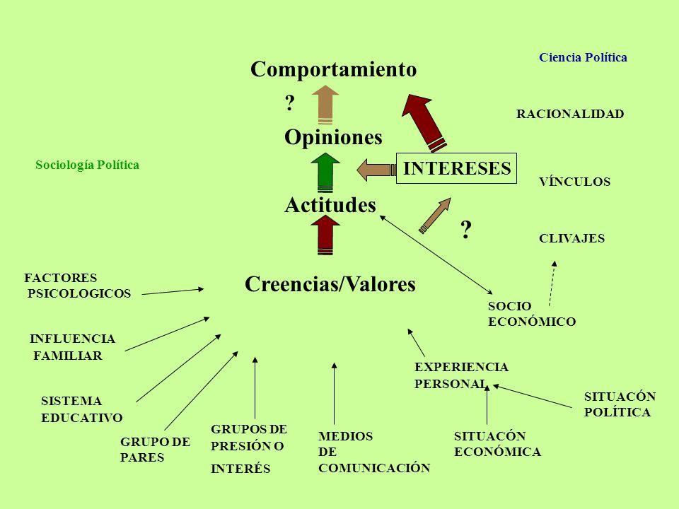 Los partidos proponen y los votantes disponen Votantes Partidos InestablesEstables Inestables Estables A. Desalineamiento completo B. Realineamiento d