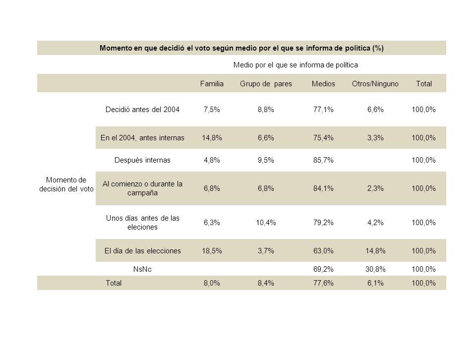 Momento en que decidió el voto según medio por el que se informa de política (%) Medio por el que se informa de política FamiliaGrupo de paresMediosOtros/NingunoTotal Momento de decisión del voto Decidió antes del 20047,5%8,8%77,1%6,6%100,0% En el 2004, antes internas14,8%6,6%75,4%3,3%100,0% Después internas4,8%9,5%85,7%100,0% Al comienzo o durante la campaña 6,8% 84,1%2,3%100,0% Unos días antes de las eleciones 6,3%10,4%79,2%4,2%100,0% El día de las elecciones18,5%3,7%63,0%14,8%100,0% NsNc69,2%30,8%100,0% Total8,0%8,4%77,6%6,1%100,0%