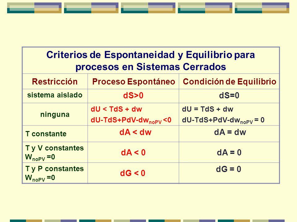 ¿Qué relación existe en la condición de S universo máxima y G sistema mínima, en un proceso reversible que ocurre a T y P constante para un sistema ce
