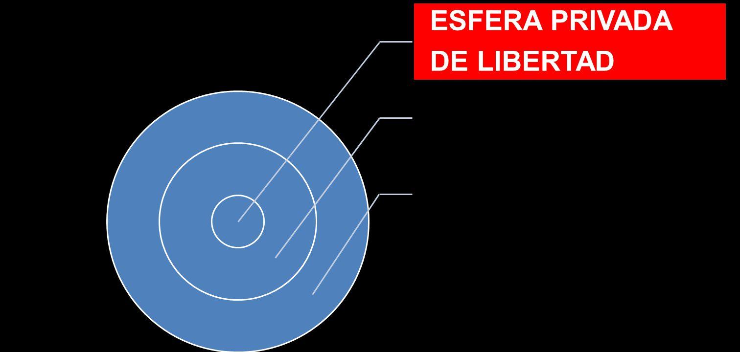 ESFERA PRIVADA DE LIBERTAD