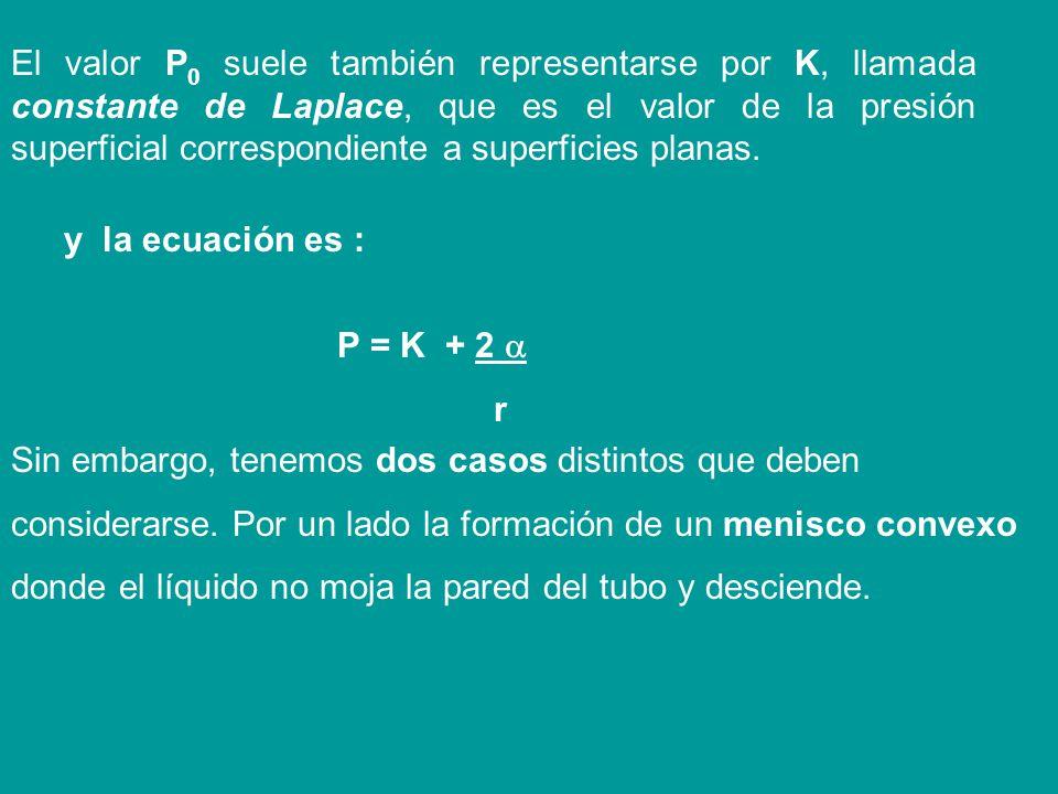 Si la superficie es esférica los radios serán iguales, r 1 = r 2 entonces: P = P 0 + (1 + 1) = P 0 + 2 r r r (5)