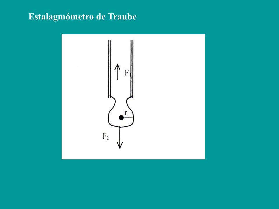 El ángulo (fi) es menor de 90º, en el menisco cóncavo (Fig.1), y está comprendido entre 90º y 180º en el menisco convexo (Fig.2) La ecuación exacta se