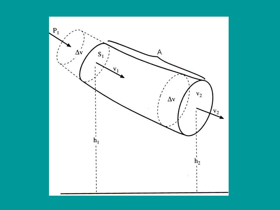 Teorema de Bernoulli : Es una consecuencia del principio de conservación de la energía mecánica aplicada a la circulación de un líquido ideal, no visc