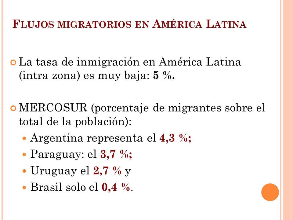 F LUJOS MIGRATORIOS EN A MÉRICA L ATINA La tasa de inmigración en América Latina (intra zona) es muy baja: 5 %. MERCOSUR (porcentaje de migrantes sobr