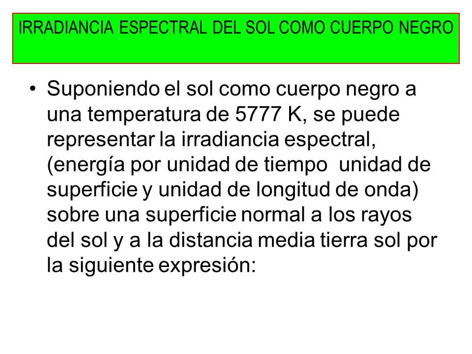 Suponiendo el sol como cuerpo negro a una temperatura de 5777 K, se puede representar la irradiancia espectral, (energía por unidad de tiempo unidad d