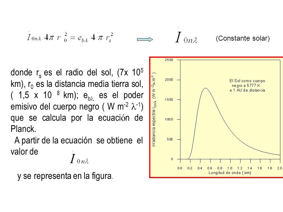 donde r s es el radio del sol, (7x 10 5 km), r 0 es la distancia media tierra sol, ( 1,5 x 10 8 km); e b es el poder emisivo del cuerpo negro ( W m -2