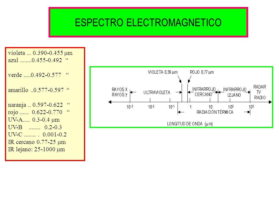ESPECTRO ELECTROMAGNETICO violeta... 0.390-0.455 m azul........0.455-0.492 verde.....0.492-0.577 amarillo..0.577-0.597 naranja.. 0.597-0.622 rojo.....