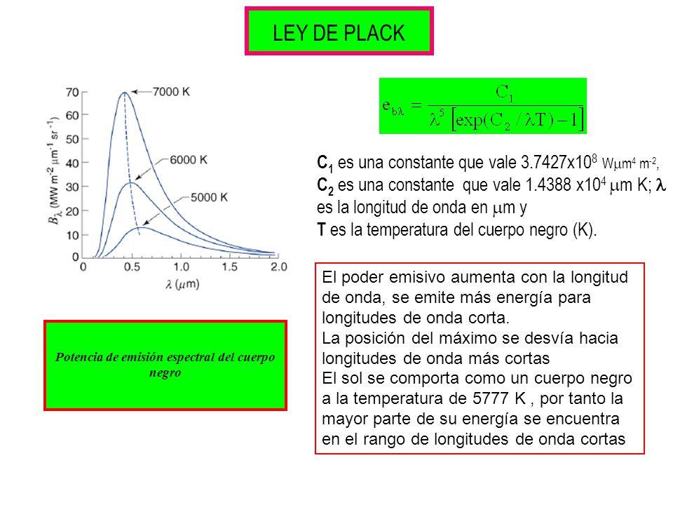 LEY DE PLACK C 1 es una constante que vale 3.7427x10 8 W m 4 m -2, C 2 es una constante que vale 1.4388 x10 4 m K; es la longitud de onda en m y T es