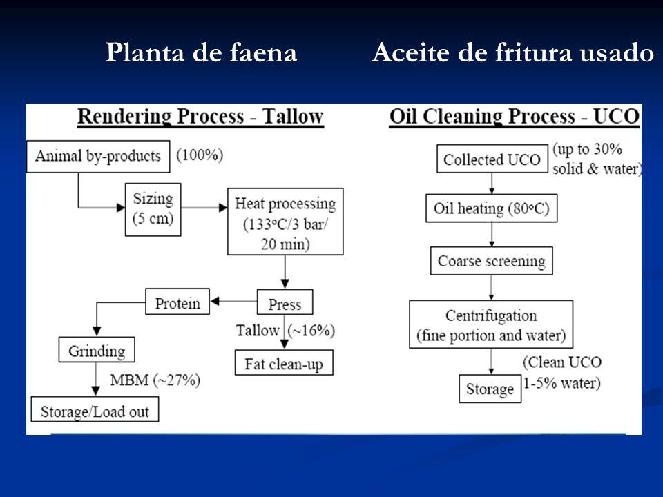 Aceite de fritura usadoPlanta de faena