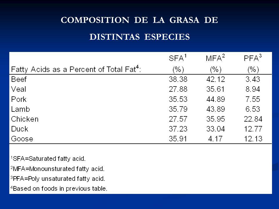 COMPOSITION DE LA GRASA DE DISTINTAS ESPECIES