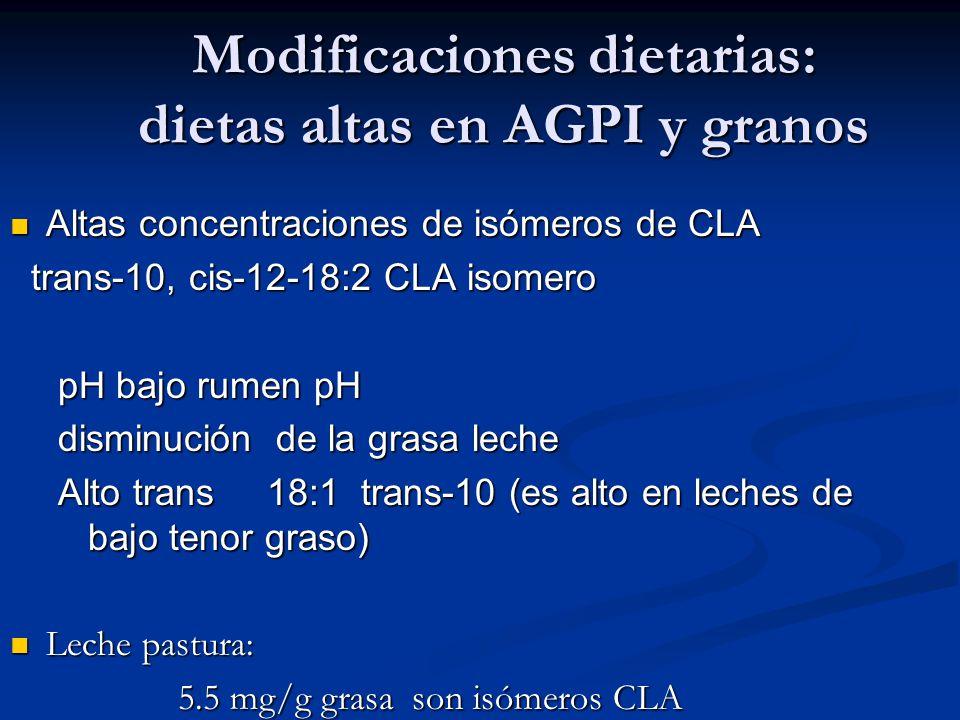 Modificaciones dietarias: dietas altas en AGPI y granos Altas concentraciones de isómeros de CLA Altas concentraciones de isómeros de CLA trans-10, ci