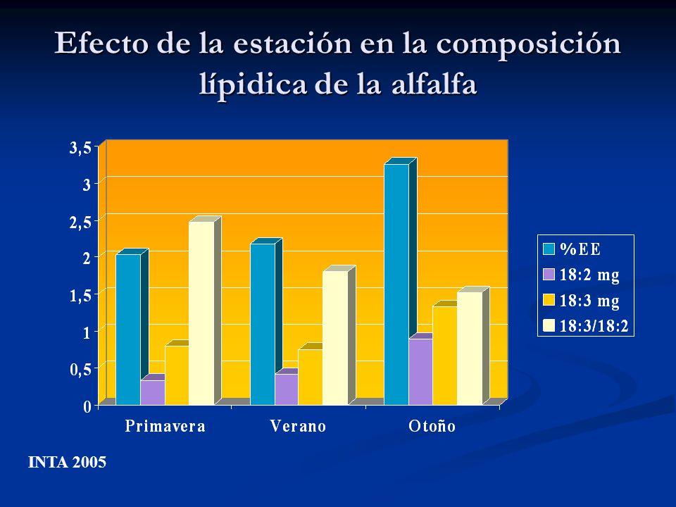 Efecto de la estación en la composición lípidica de la alfalfa INTA 2005