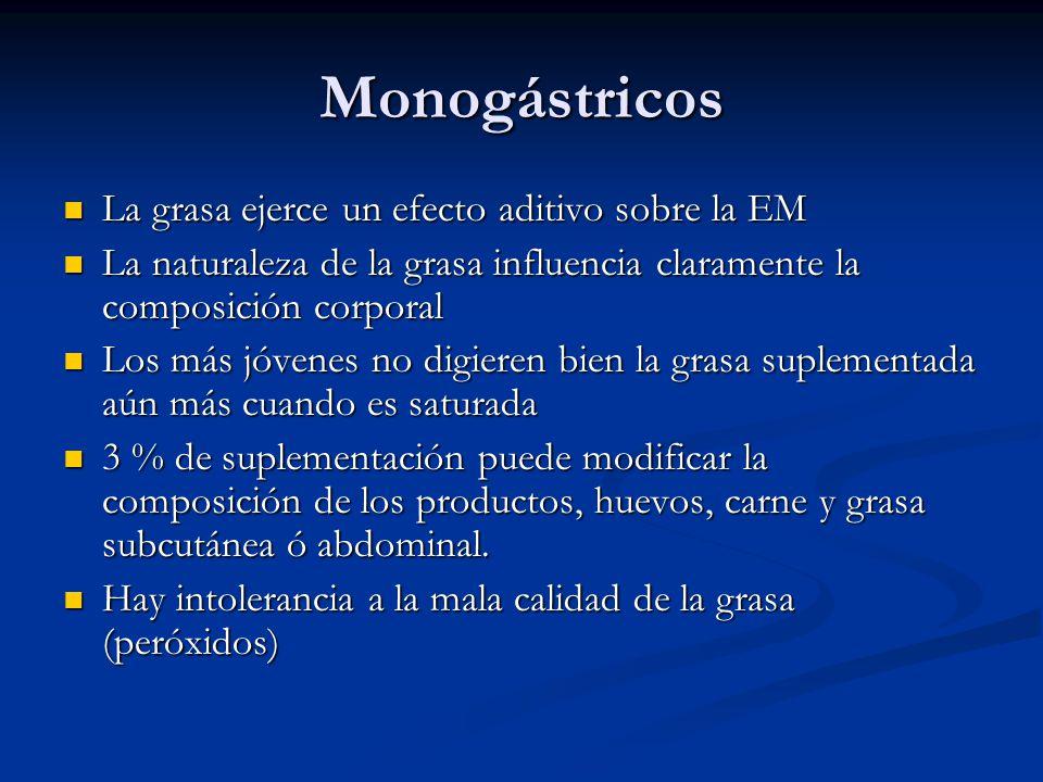 Monogástricos La grasa ejerce un efecto aditivo sobre la EM La grasa ejerce un efecto aditivo sobre la EM La naturaleza de la grasa influencia clarame