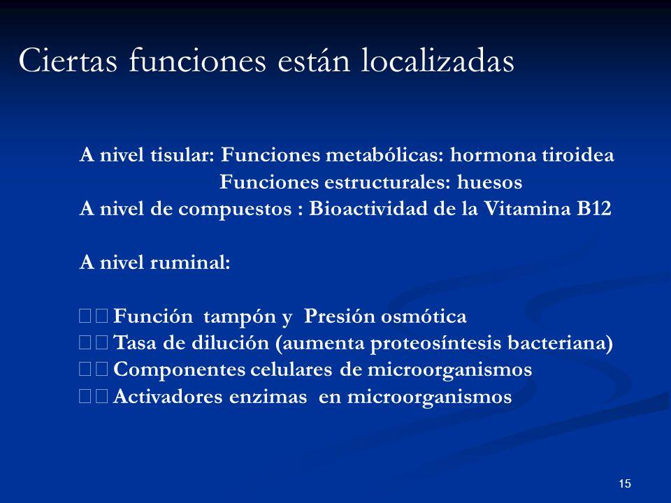 A nivel tisular: Funciones metabólicas: hormona tiroidea Funciones estructurales: huesos A nivel de compuestos : Bioactividad de la Vitamina B12 A niv
