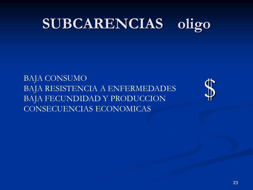 SUBCARENCIAS oligo 23 $ BAJA CONSUMO BAJA RESISTENCIA A ENFERMEDADES BAJA FECUNDIDAD Y PRODUCCION CONSECUENCIAS ECONOMICAS