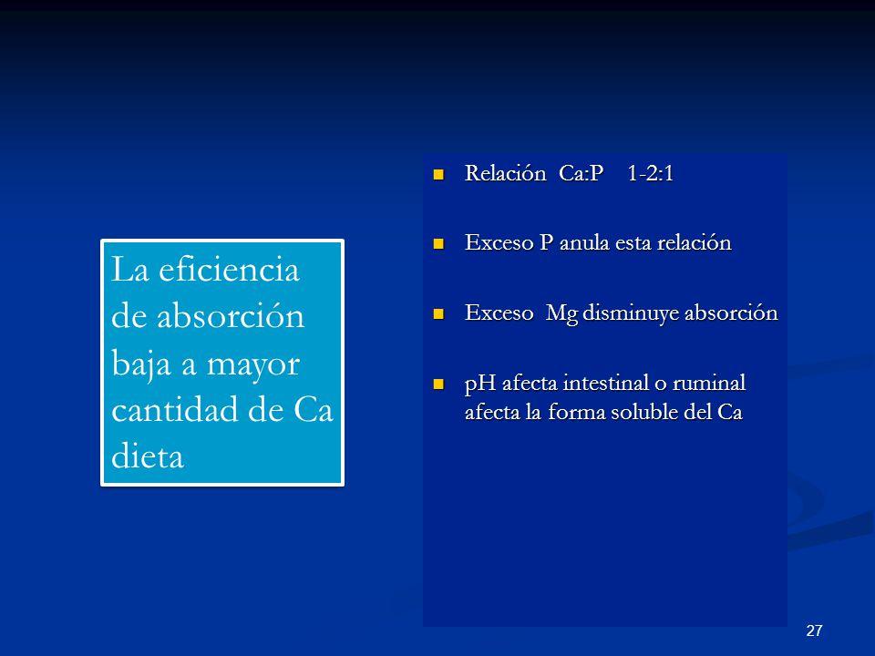 Relación Ca:P 1-2:1 Relación Ca:P 1-2:1 Exceso P anula esta relación Exceso P anula esta relación Exceso Mg disminuye absorción Exceso Mg disminuye ab