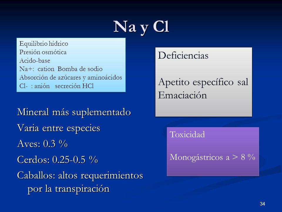 Na y Cl 34 Mineral más suplementado Varia entre especies Aves: 0.3 % Cerdos: 0.25-0.5 % Caballos: altos requerimientos por la transpiración Deficienci