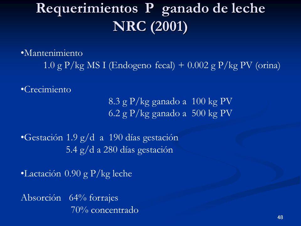 Requerimientos P ganado de leche NRC (2001) 48 Mantenimiento 1.0 g P/kg MS I (Endogeno fecal) + 0.002 g P/kg PV (orina) Crecimiento 8.3 g P/kg ganado