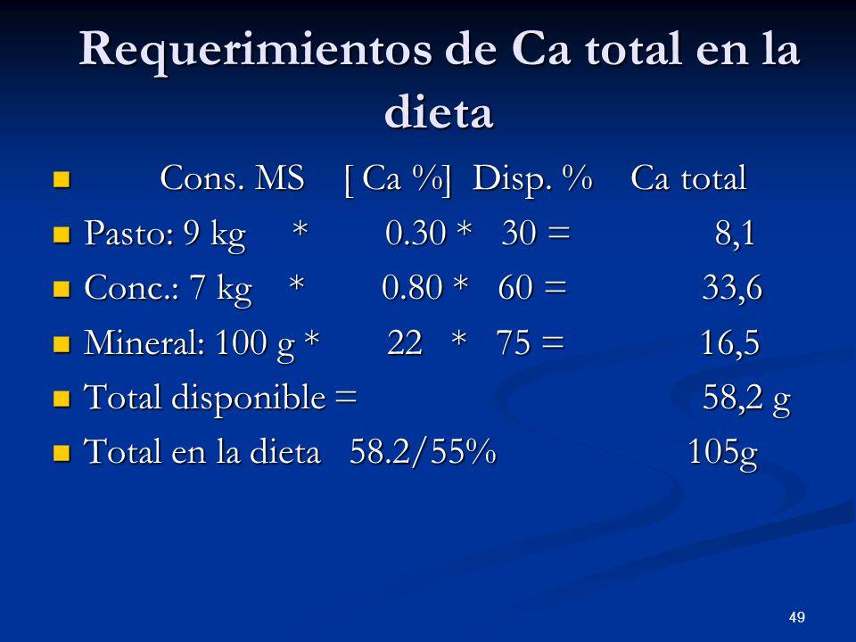 Requerimientos de Ca total en la dieta Cons. MS [ Ca %] Disp. % Ca total Cons. MS [ Ca %] Disp. % Ca total Pasto: 9 kg * 0.30 * 30 = 8,1 Pasto: 9 kg *