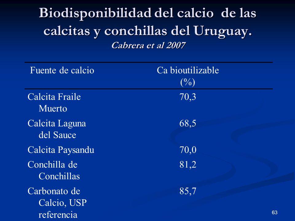 Biodisponibilidad del calcio de las calcitas y conchillas del Uruguay. Cabrera et al 2007 Fuente de calcioCa bioutilizable (%) Calcita Fraile Muerto 7